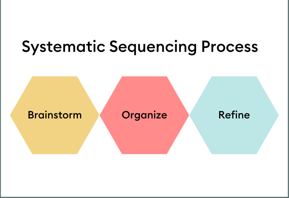 Sequencing product image 3